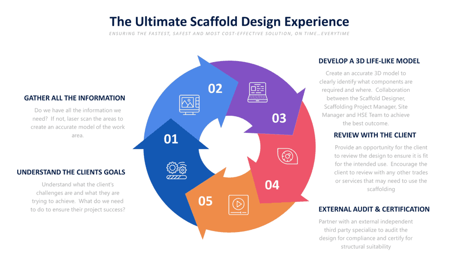 Ssii Scaffolding Design Experience